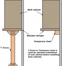 cabinet placement should be according to the chalk line a t brace or a temporary cleat is required as temporary support for wall cabinets  [ 969 x 1103 Pixel ]