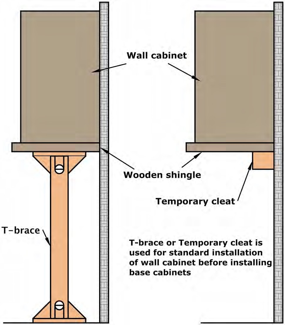 medium resolution of cabinet placement should be according to the chalk line a t brace or a temporary cleat is required as temporary support for wall cabinets