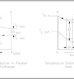 figure 10 heat exchanger temperature profiles [ 1797 x 907 Pixel ]