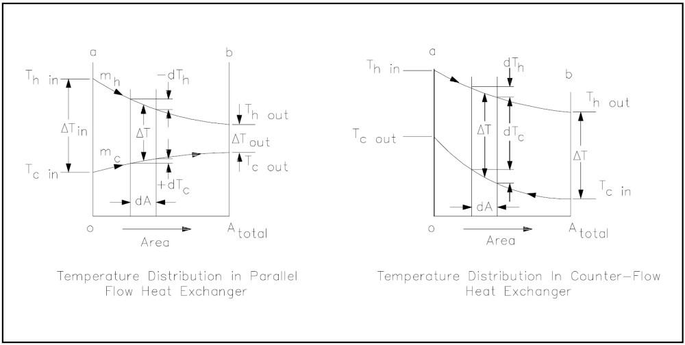 medium resolution of figure 10 heat exchanger temperature profiles