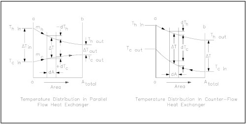 small resolution of figure 10 heat exchanger temperature profiles