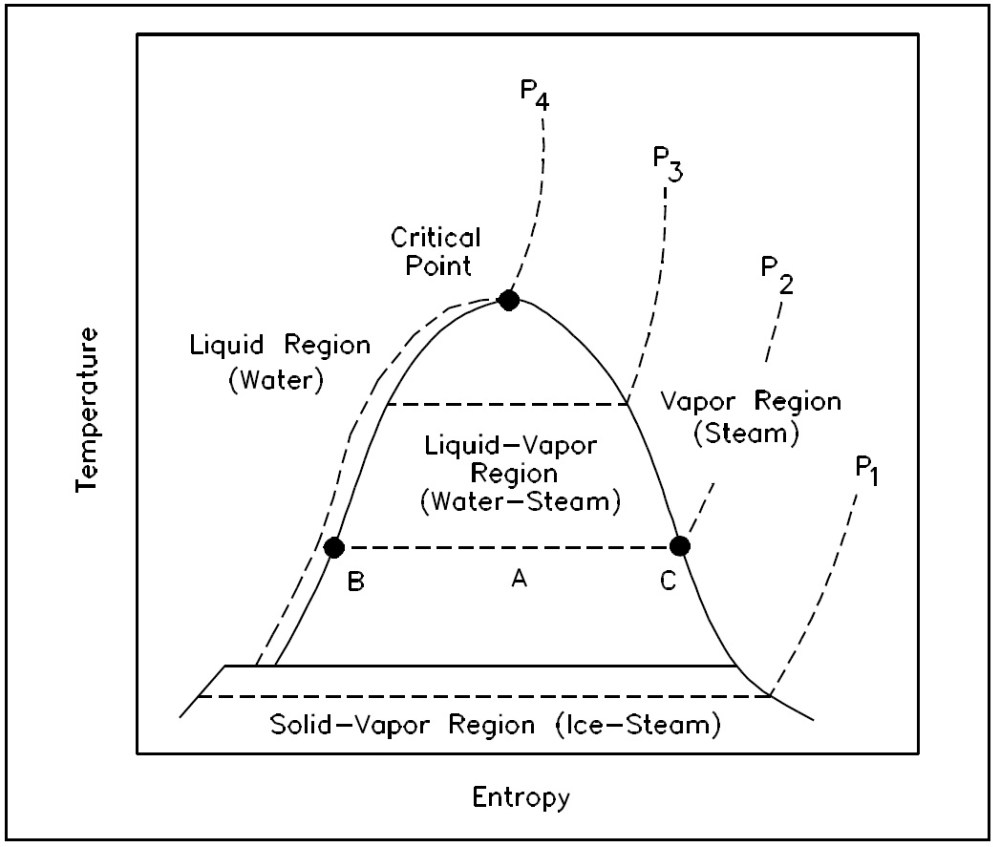 medium resolution of figure 13 t s diagram for water