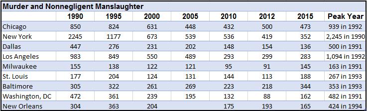 Murders in Major Cities Chart