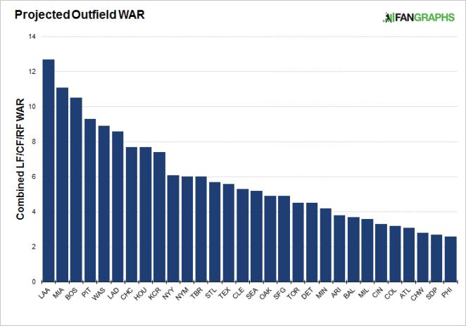 outfield-war