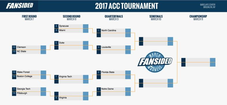 Image result for acc tournament bracket 2017