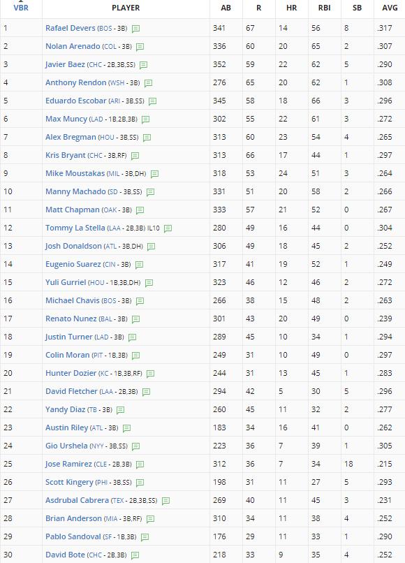 Second Half Fantasy Baseball Third Base Rankings  FantasyPros