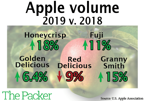 gala claims top apple