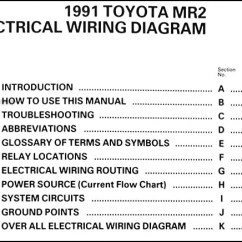 2003 Mitsubishi Eclipse Gt Radio Wiring Diagram Electrical Wire Diagrams House 91 Mr2 Toyota Mr Image On