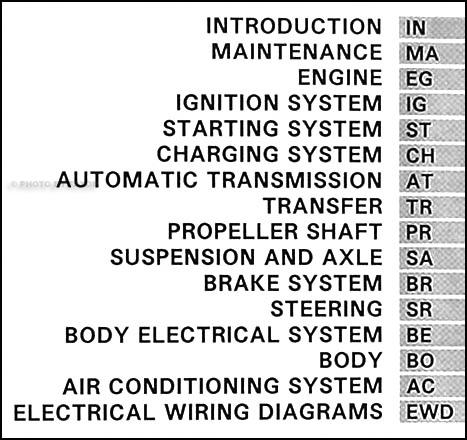1994 Toyota Land Cruiser Repair Shop Manual Original