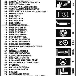 Land Rover Discovery Stereo Wiring Diagram Simple Car 1995-1998 Repair Shop Manual Reprint