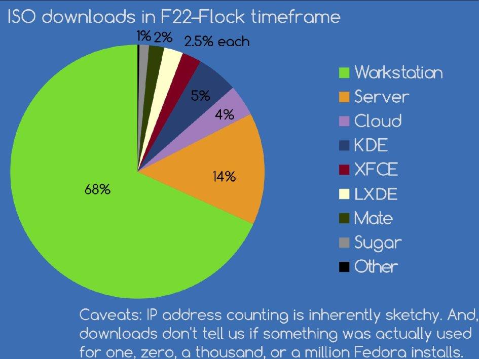 2015-Flock-State-of-Fedora
