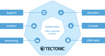 Understanding where CoreOS Tectonic fits into the Kubernetes puzzle