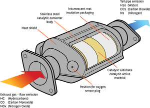 Should You Buy An Aftermarket Catalytic Converter   Fiix
