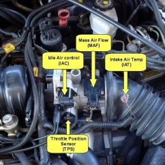 1995 Honda Civic Ac Wiring Diagram Aprilia Rs 125 2008 Signs Of A Failing Mass Air Flow Sensor | Fiix