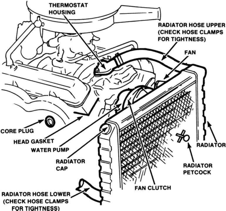 car radiator diagram of coolant flow