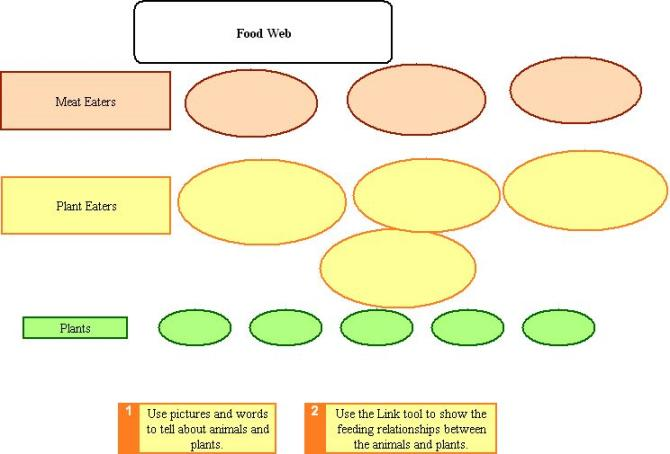 To create a web page in word,. Nylearns Org Food Chain By St Lawrence Lewis Boces