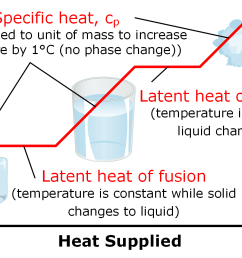 phase change requires heat [ 1773 x 950 Pixel ]