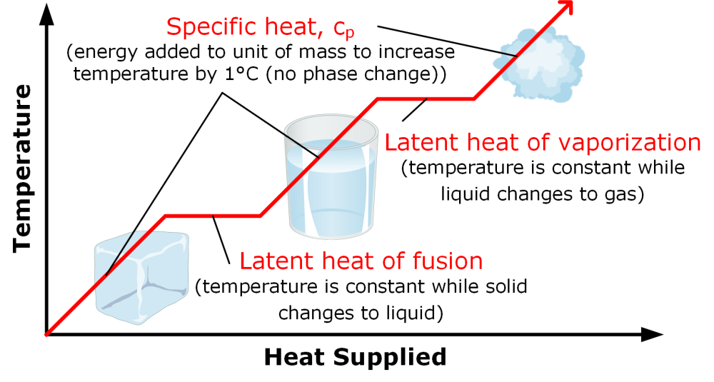 medium resolution of phase change requires heat