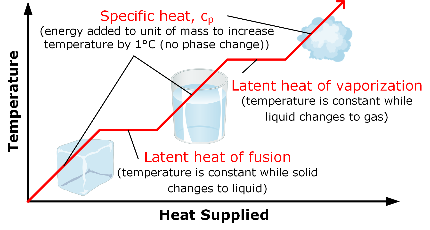 hight resolution of phase change requires heat