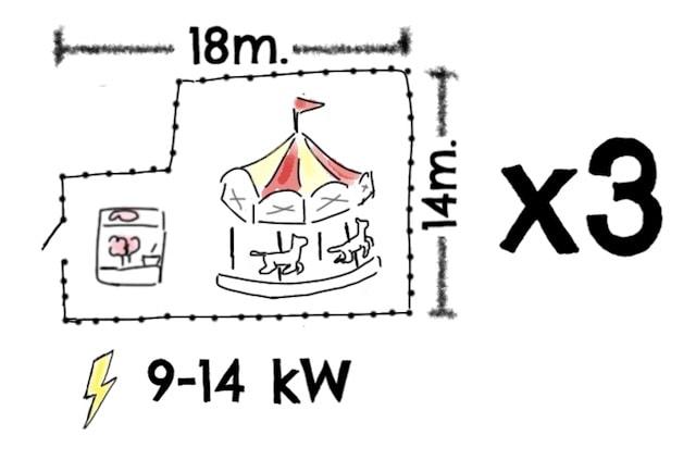 Kubernetes explained: the theme park analogy: auto scaling
