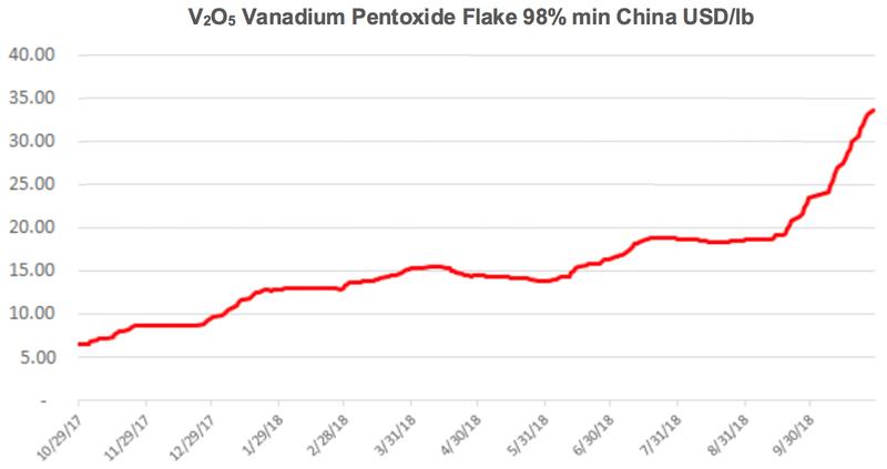 A definitive guide to ASX vanadium stocks (part 1)