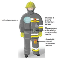 fire technology the future of wearable technology [ 1280 x 1322 Pixel ]