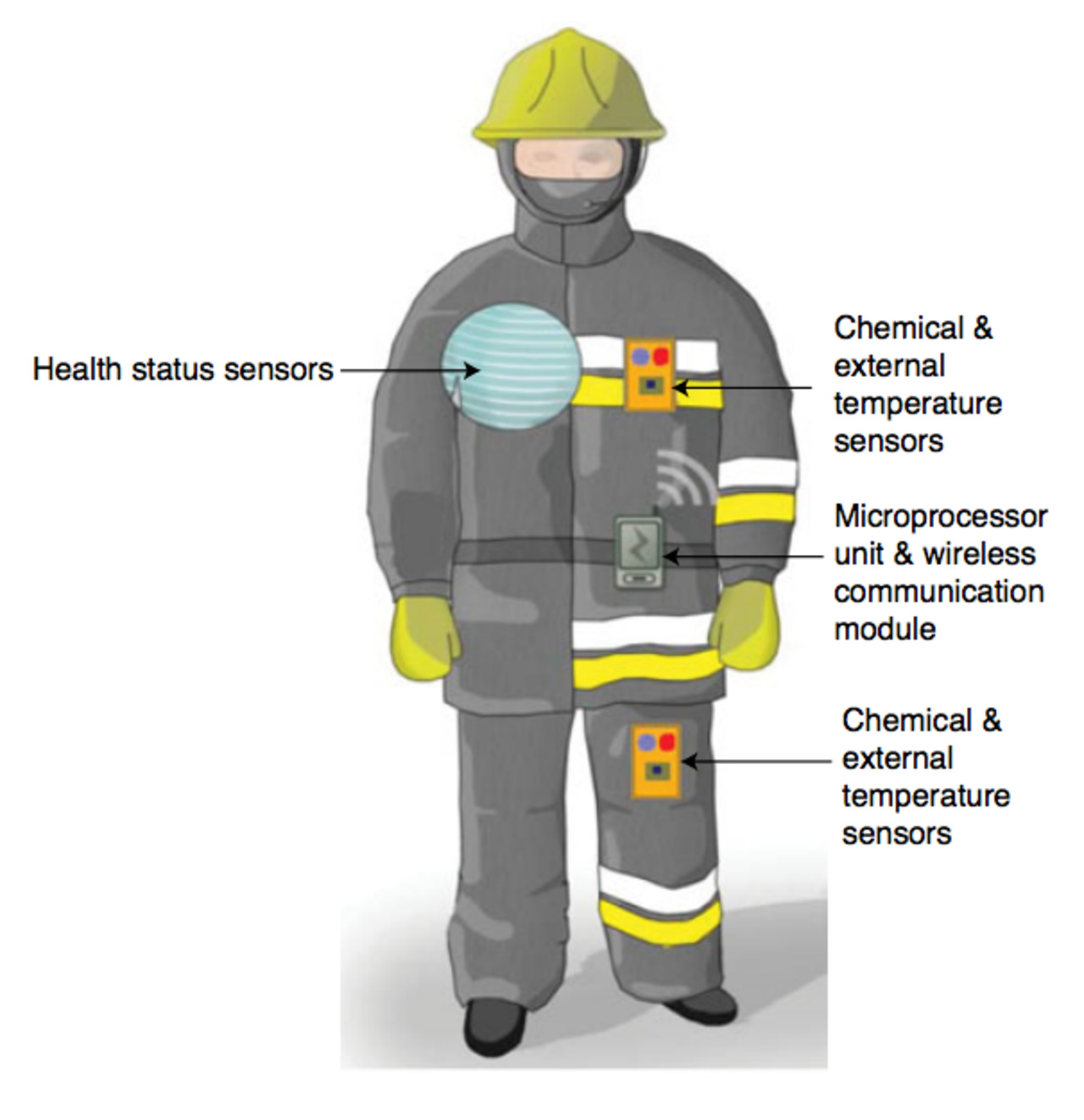hight resolution of fire technology the future of wearable technology