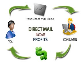 direct mail mortgage marketing