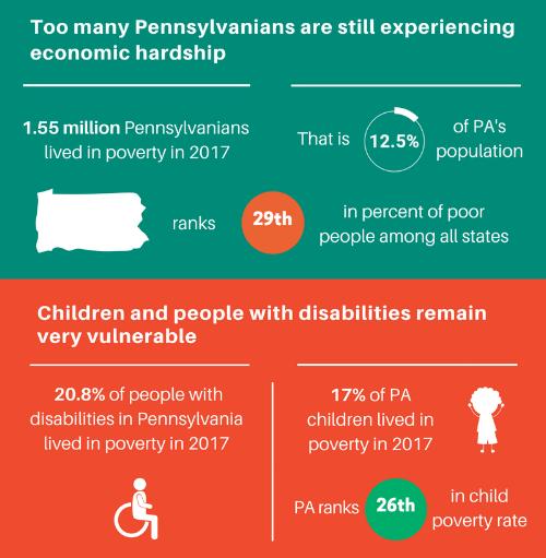Pennsylvania Poverty Snapshot