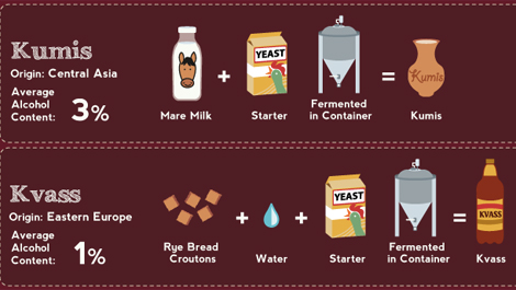 This Infographic Breaks Down How All Your Favorite Alcohol ...