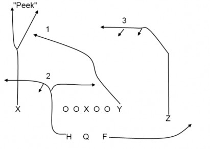"""CROSS""OVER: AIR RAID PRINCIPLES IN THE OREGON PASSING"
