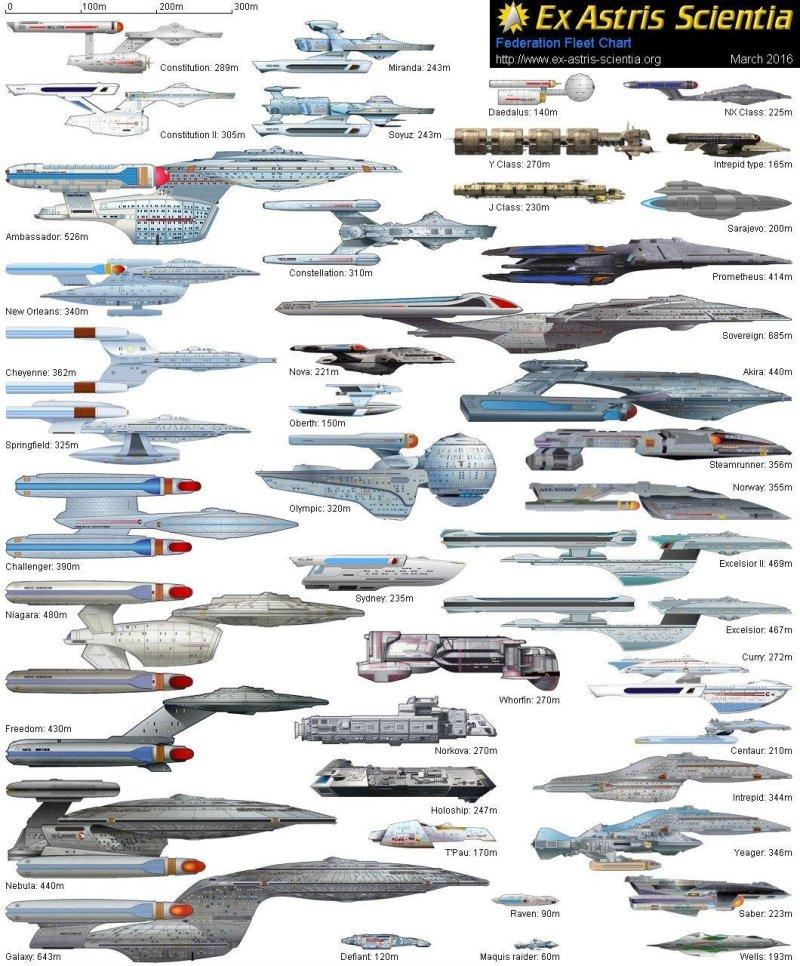 Корабли и космические станции Федерации star trek, вавилон, звездные войны, звездные корабли. космос, интересное, сравнение, фото