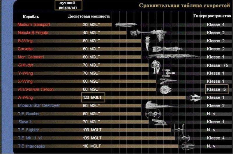 Сравнение скоростей star trek, вавилон, звездные войны, звездные корабли. космос, интересное, сравнение, фото