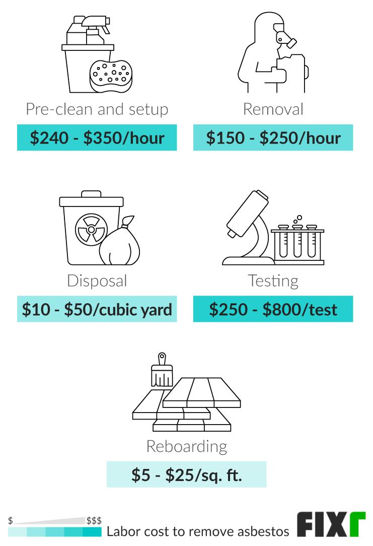 2021 asbestos removal cost asbestos