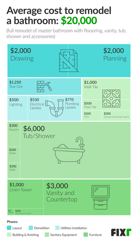 2020 Cost To Remodel A Bathroom Bathroom Renovation Prices