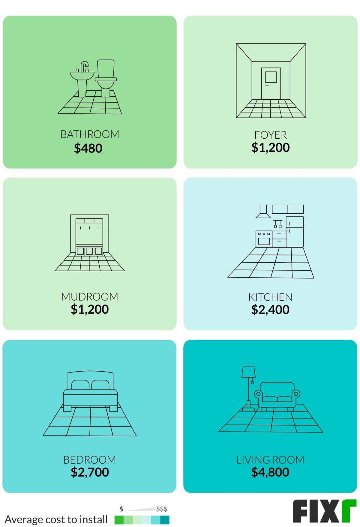 ceramic tile flooring installation cost
