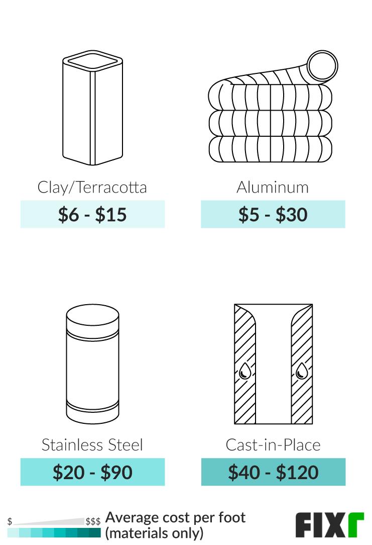 chimney liner installation cost cost