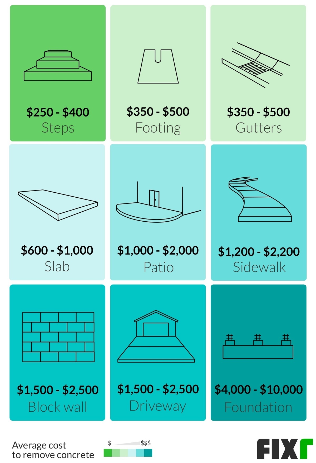 2021 concrete removal cost cost to