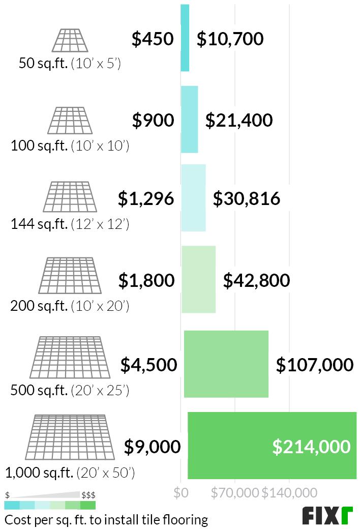 tile flooring installation cost tile