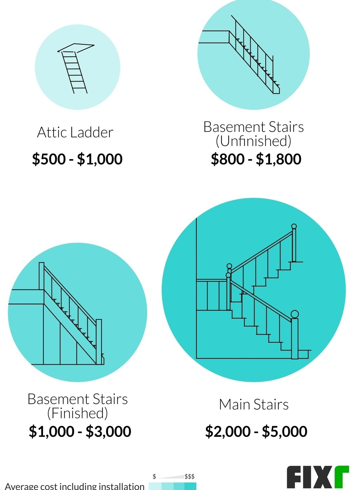 2020 Cost To Build Stairs Interior Staircase Installation Cost   Average Cost To Carpet Stairs   Measure   Carpet Runner   Handrail   Stair Treads   Carpet Installation Cost