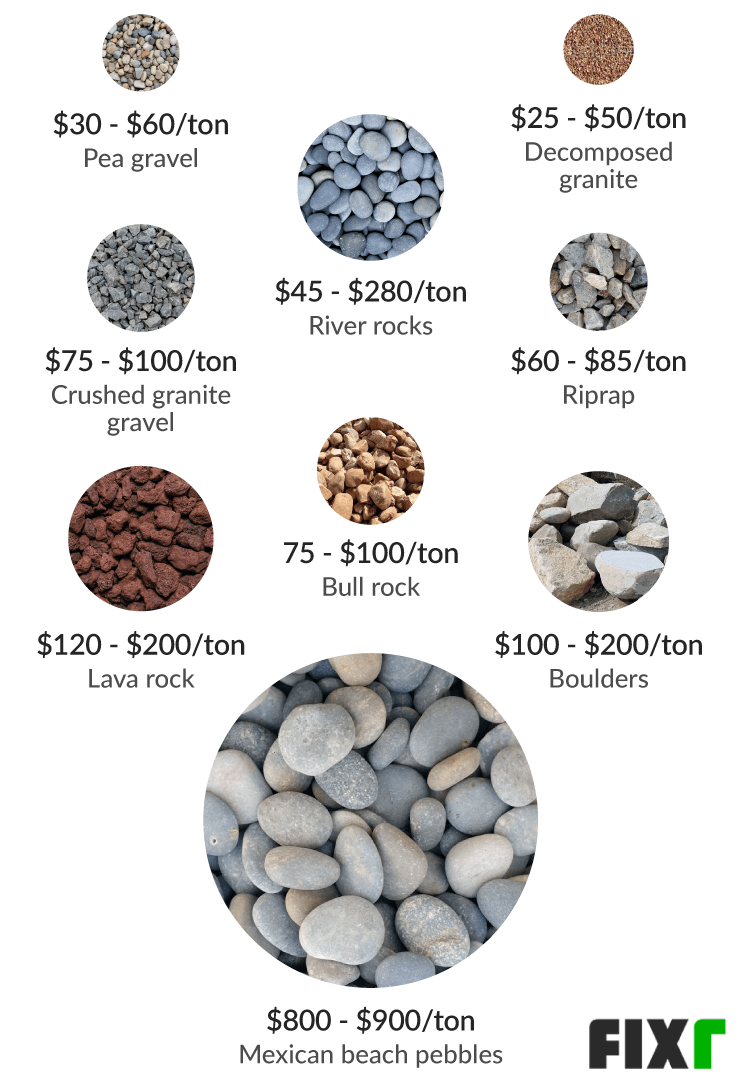 How Much Is A Truck Load Of Gravel : truck, gravel, Landscaping, Stones, River, Prices