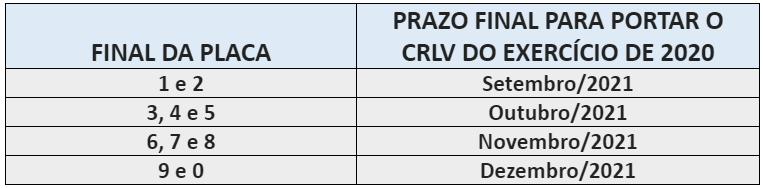 Prazo CRLV 2021