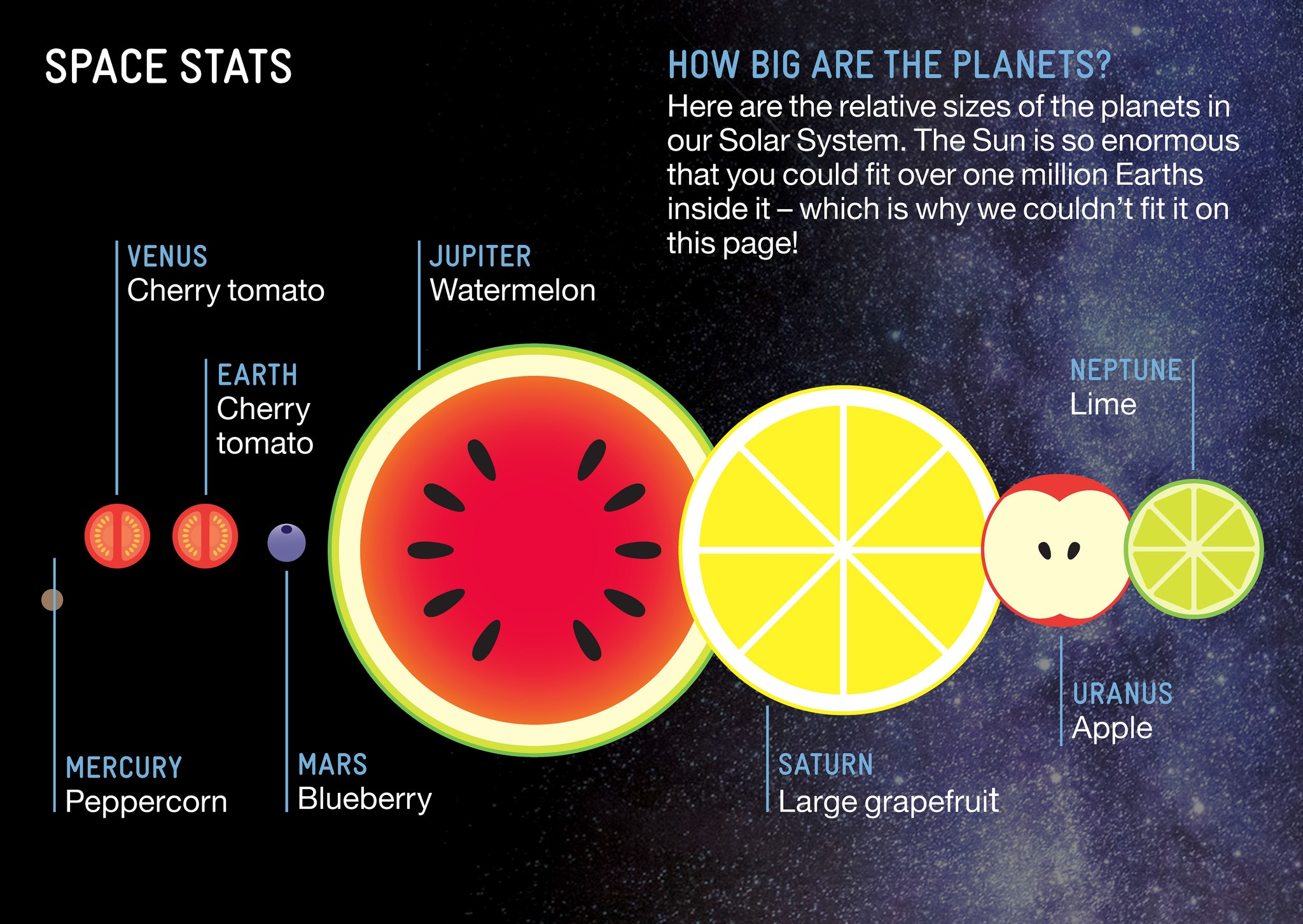 How Big The Solar System S Planets Are Relative To Fruit Sizes