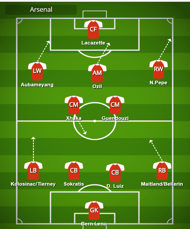 Arsenal tactics formation 4-3-2-1, Mikel Arteta during the 2019/20 seaosn