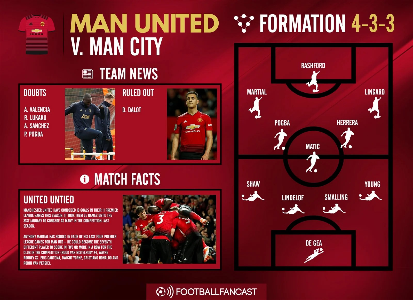 Manchester United team news for Manchester City clash