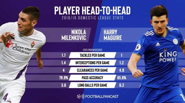 Nikola Milenkovic vs Harry Maguire (2018-2019 domestic league stats - Whoscored)