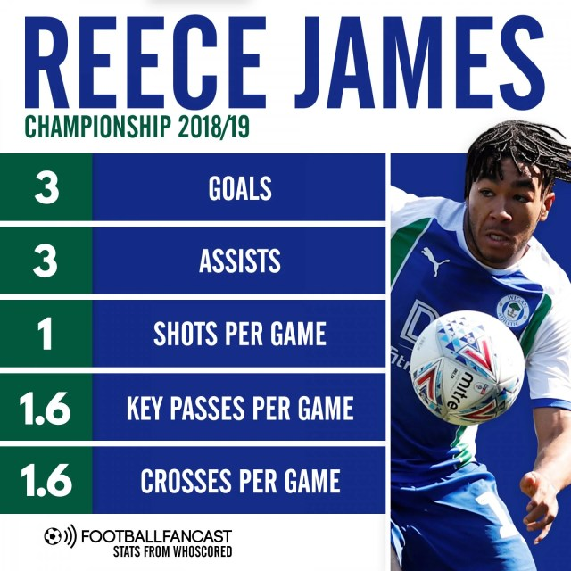 Reece James - Championship 2018-2019 (Whoscored)