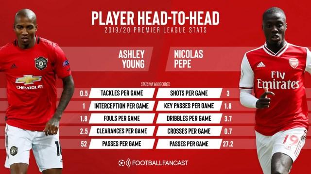Ashley Young vs Nicolas Pepe