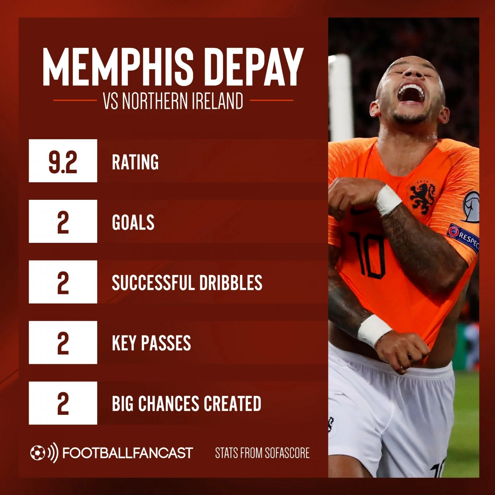 Memphis Depay vs Northern Ireland