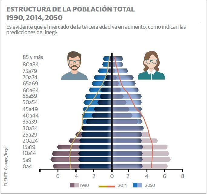 grafico_tercera_edad